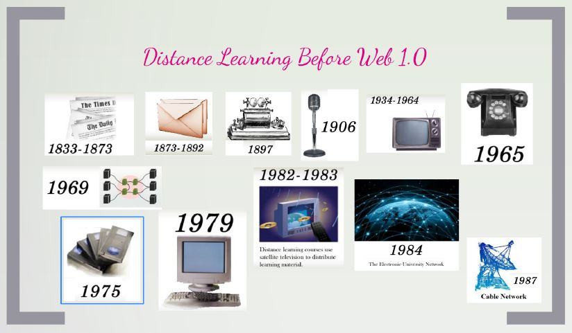 Distance Learning Mind Map 2