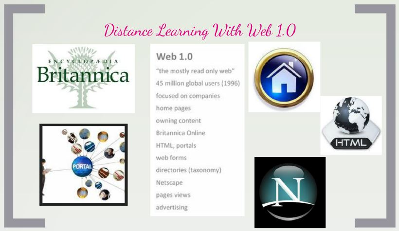 Distance Learning Mind Map 3